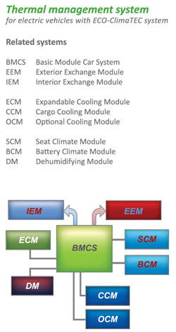 eco-climatec-system-battery-interior-seat-cooling-and-heating-electric-vehicles